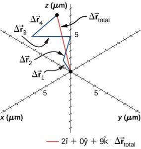 Traiectoria unei particule