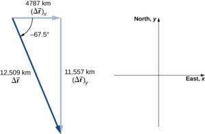 Vector deplasare
