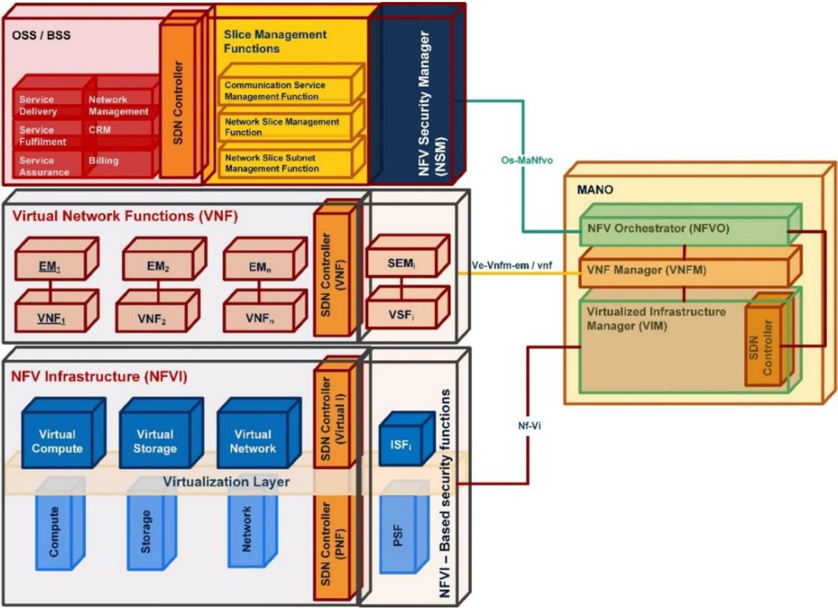 5G - Arhitectura NFV