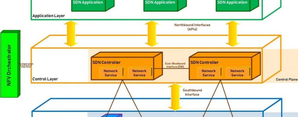 Elemente de noutate pentru rețeaua definită de software (SDN) în comunicațiile 5G