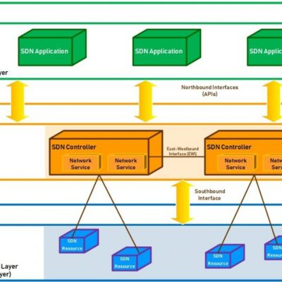 5G - Software Defined Network Architecture