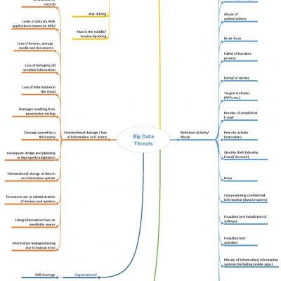 Big Data assets - Threat taxonomy