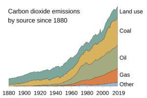 Proiectul Global Carbon arată cum adăugările de CO2 începând cu 1880 au fost cauzate de diferite surse.