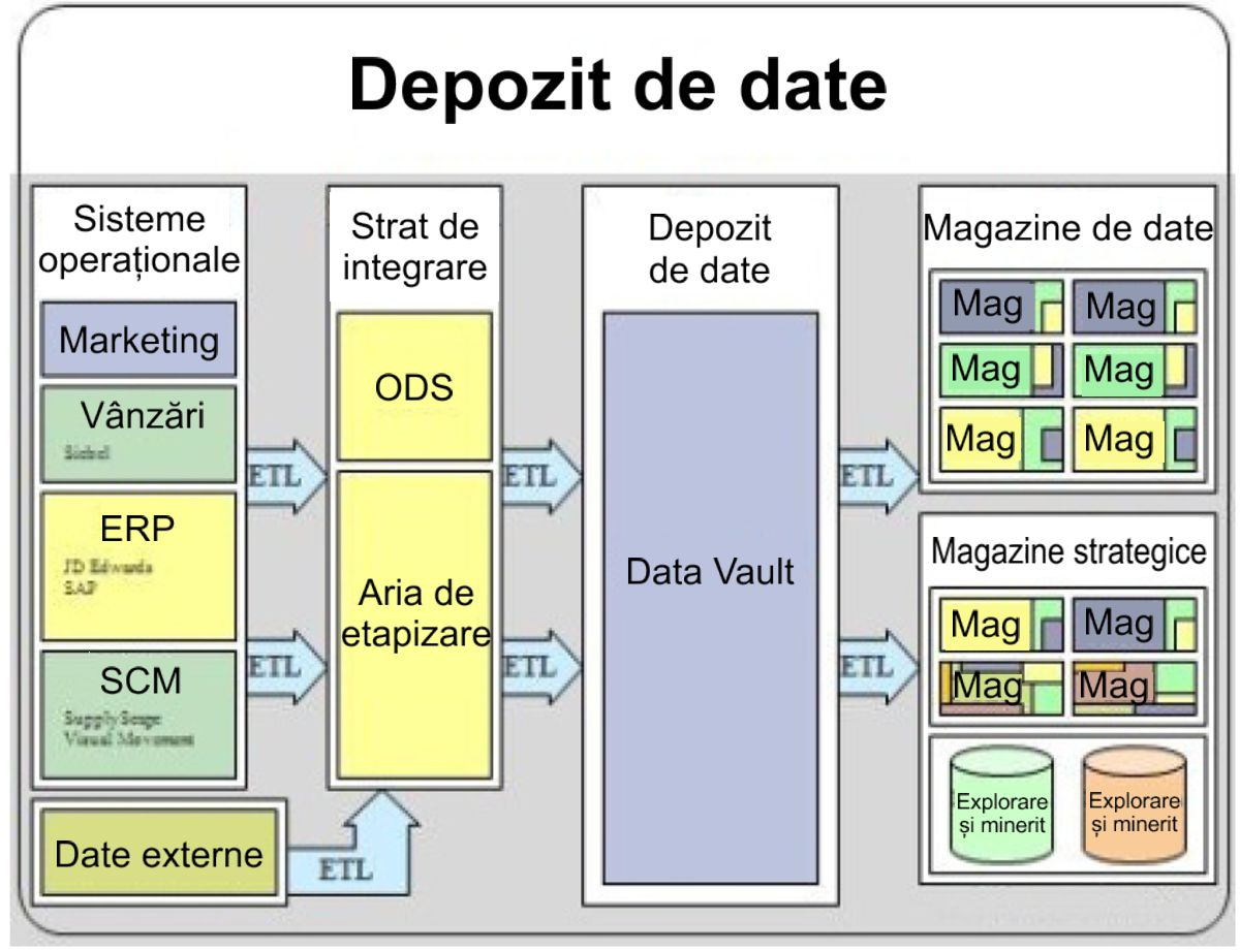 Depozite de date