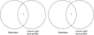 Diagrame Venn