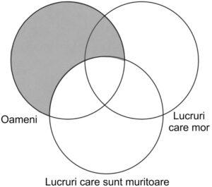 Logica - Silogisme categorice - Diagrama Venn