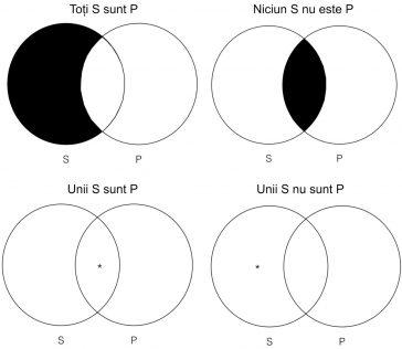 Patru forme categorice