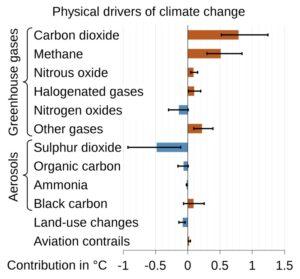 Contribuitorii la schimbările climatice din perioada de timp 1850-1900 până la media din 2010-2019, după cum s-a raportat în al șaselea raport de evaluare IPCC. Toți factorii enumerați sunt cauzați de oameni, deoarece IPCC nu a găsit nicio contribuție semnificativă din cauza variabilității interne sau solare și a vulcanilor.