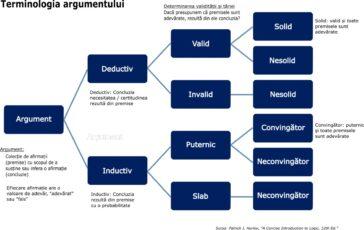 Terminologia argumentului folosită în logică.