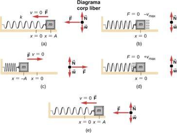 Oscilator armonic simplu