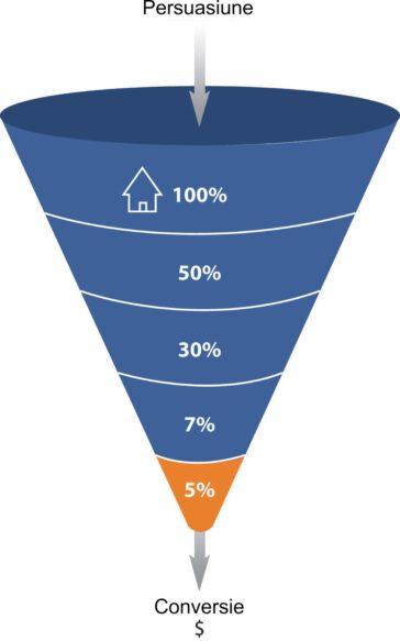 Marketing - Analiza pâlniei